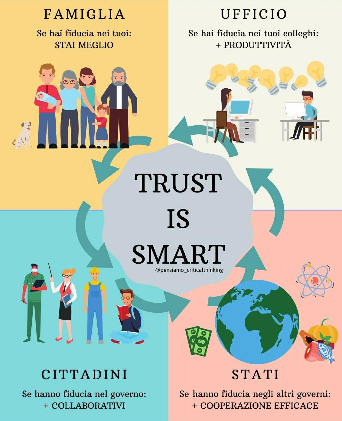 trust is smart